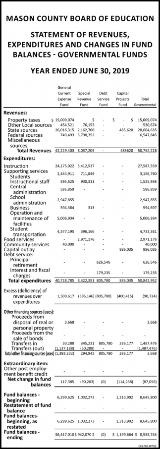 Statement of Revenues