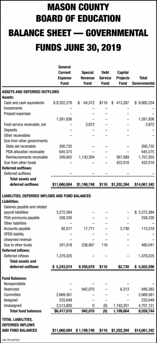 Balance Sheet - Governmental